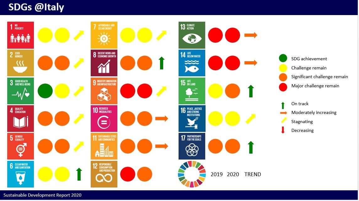 Sviluppo Sostenibile Obiettivi Indispensabili Per Ricostruzione Mondiale Post Pandemia Agricultura It